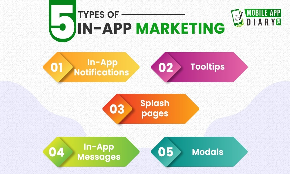 5 Types of In App Marketing