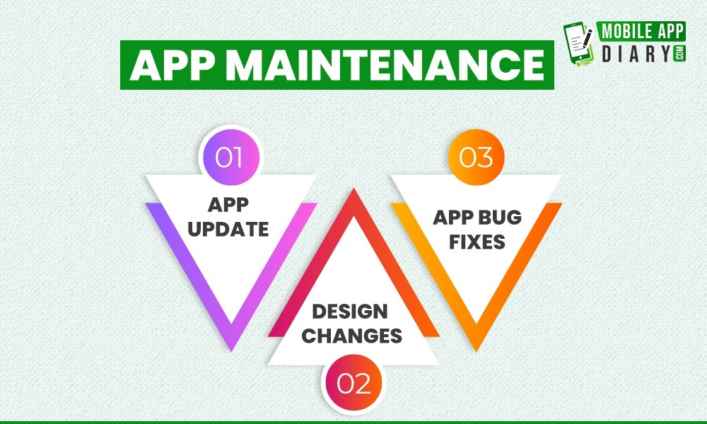 cost for App Maintenance