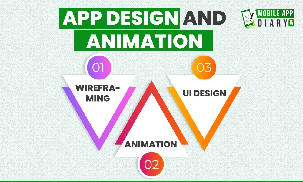 App Design and Animation cost for app development