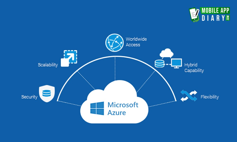 Best Iot Platform Microsoft azure by MobileAppDiary