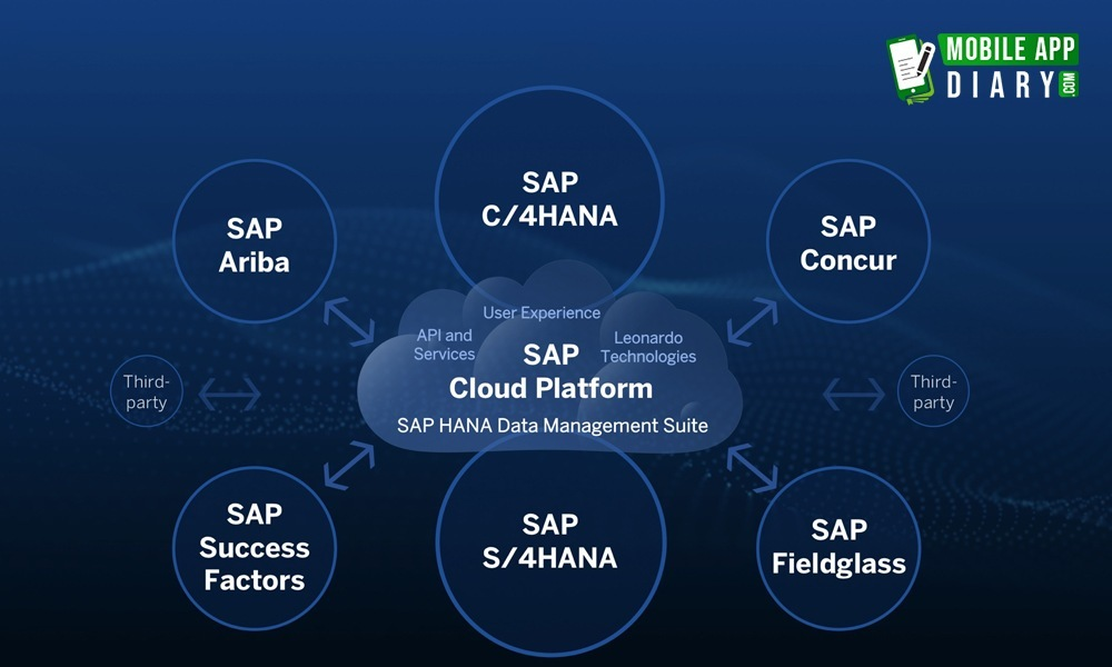 Best Iot Platform SAP cloud platform