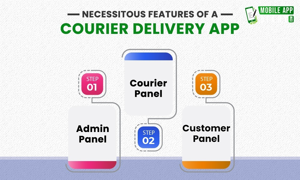 Delving Into the Courier Delivery App Development