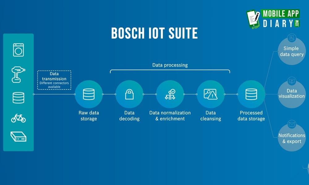 Top Iot Platform BOSCH IoT suite