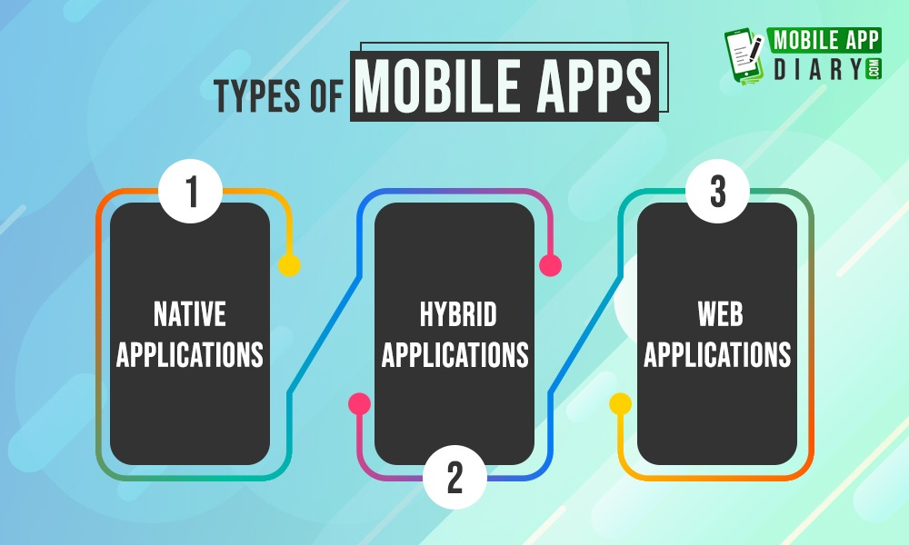 Cost and Types of Mobile apps