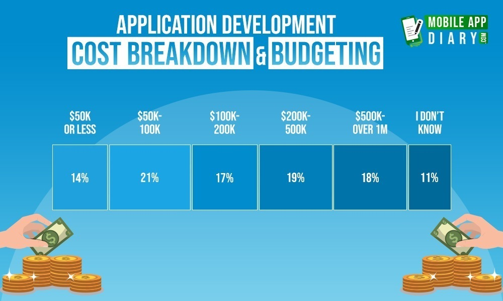 Application Development Cost Breakdown and Budgeting