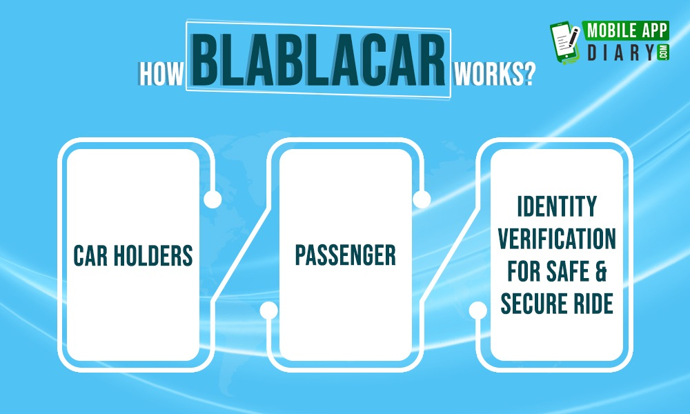How BlaBlaCar Works?