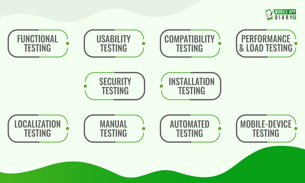 Detail About 10 Best Mobile testing types