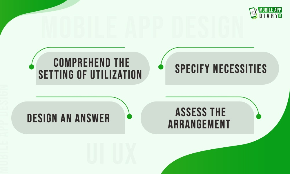 Four Phases Of User point Design By The Interactive Design Foundation
