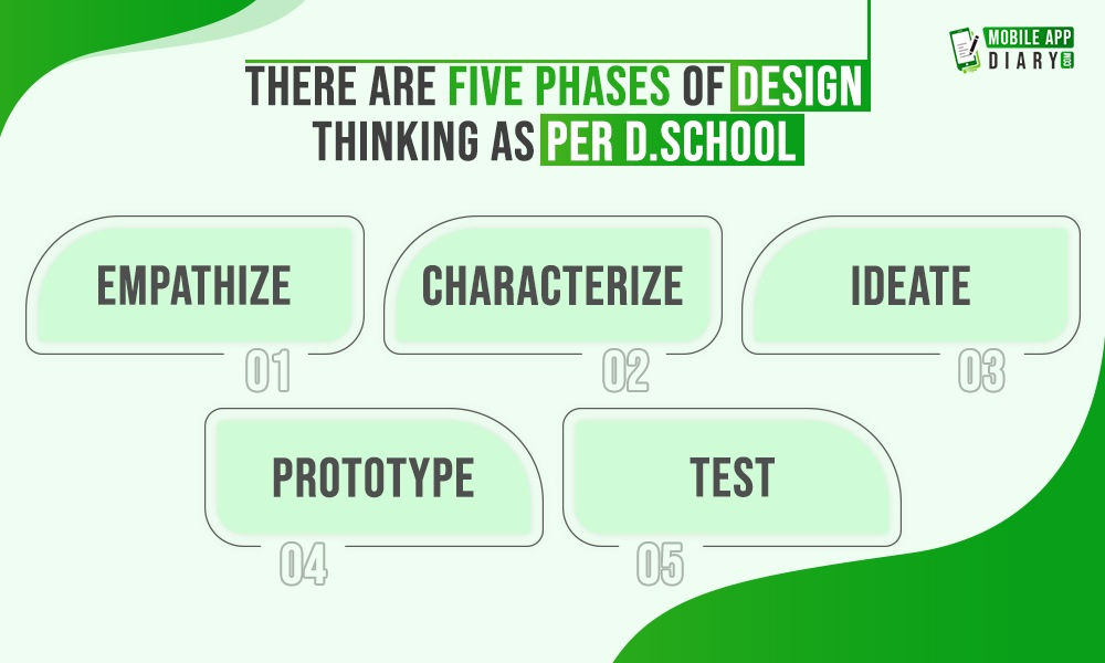 There are Five Phases of Design Thinking as per d school