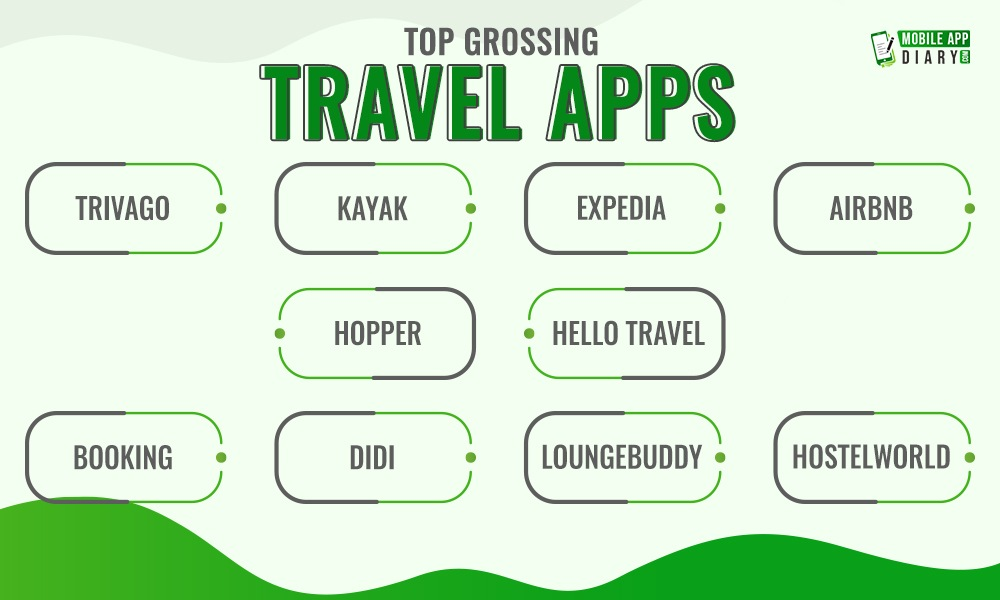 Top Grossing Travel Apps