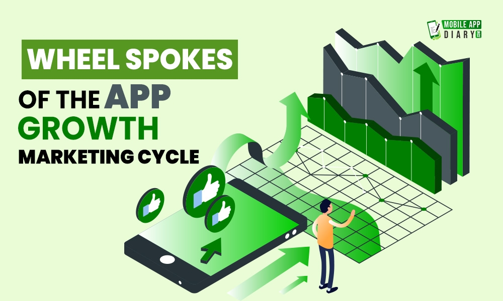 Wheel Spokes of the App Growth Marketing Cycle