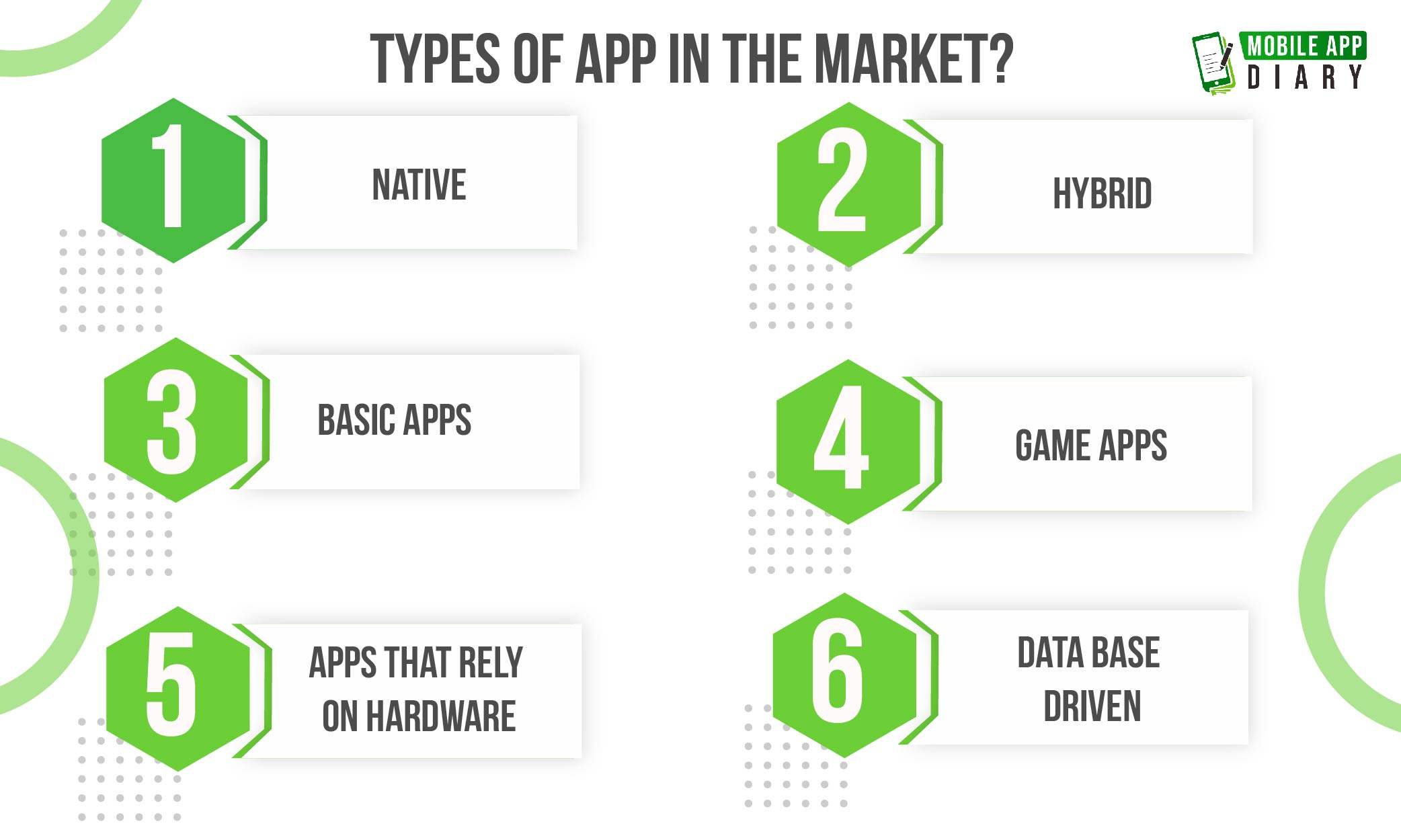 types of app in the market