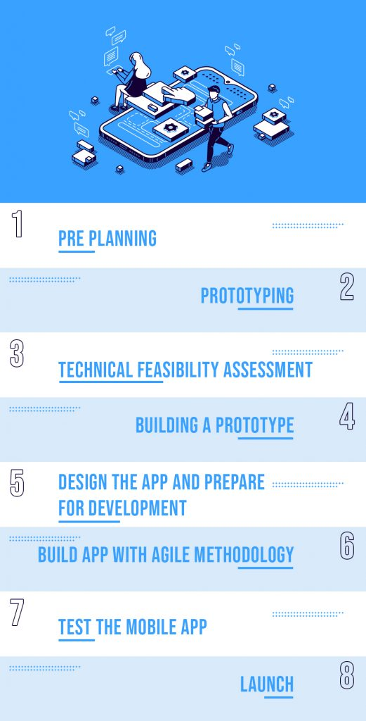 Phase of Mobile App Development